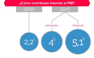 El impacto de Internet en los próximos años