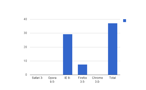 Estadisticas Uso Estadística de Uso Para